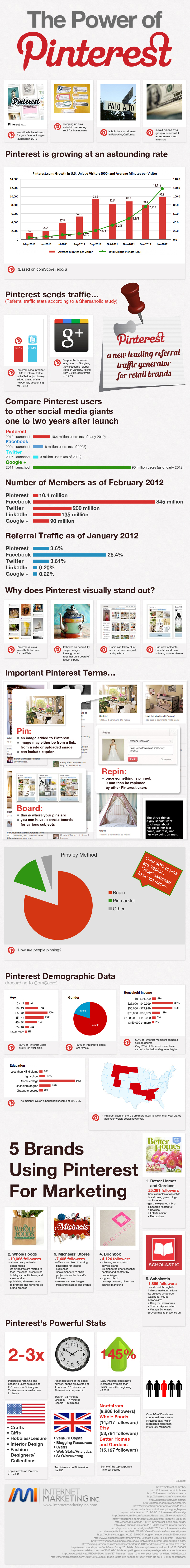 Pinterest and Social Media Marketing